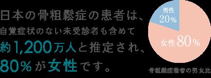 日本の骨粗鬆症の患者は、自覚症状のない未受診者も含めて約1,200万人と推定され、80%が女性です